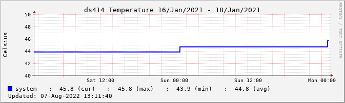 xymongraph temperature